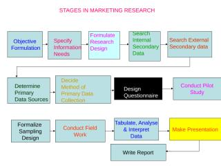 Research Stages.ppt