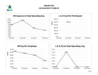 HR Analysis 08-09.xls